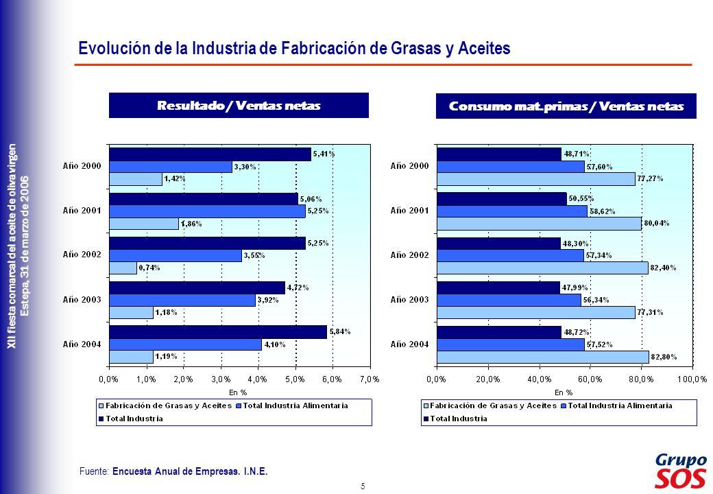 Evolución de la Industria de Fabricación de Grasas y Aceites