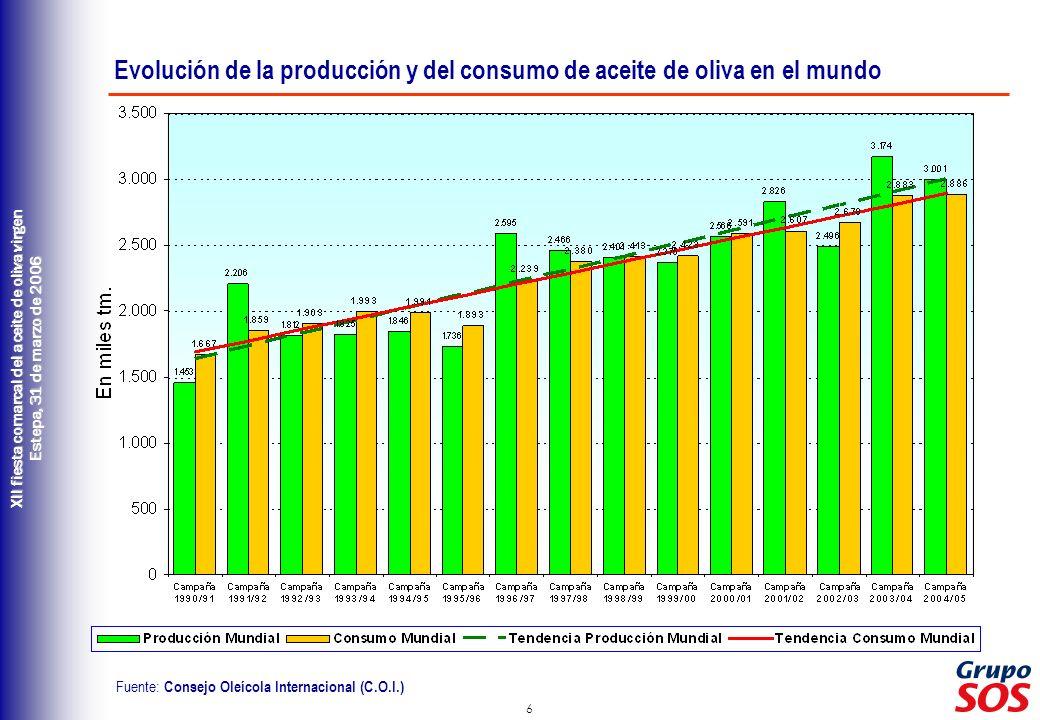 Evolución de la producción y del consumo de aceite de oliva en el mundo