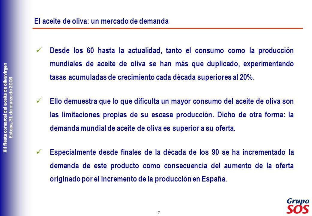 El aceite de oliva: un mercado de demanda