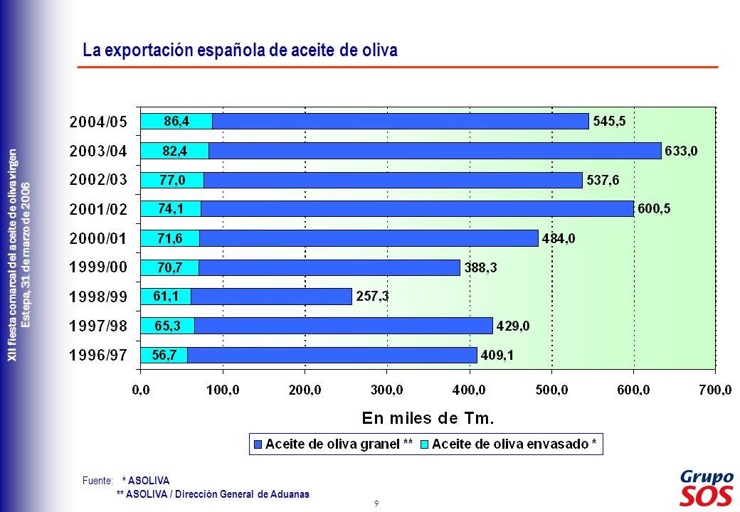 La exportación española de aceite de oliva