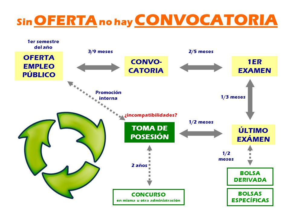 Sin OFERTA no hay CONVOCATORIA