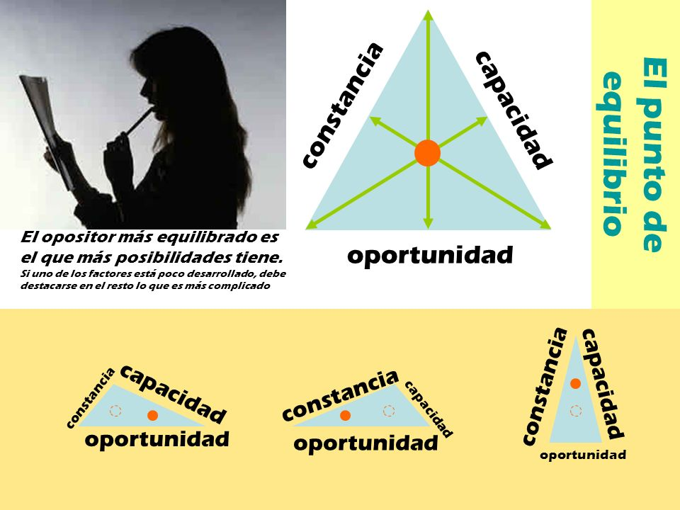 El punto de equilibrio constancia capacidad oportunidad constancia