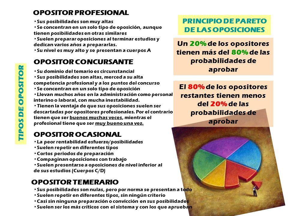 PRINCIPIO DE PARETO DE LAS OPOSICIONES