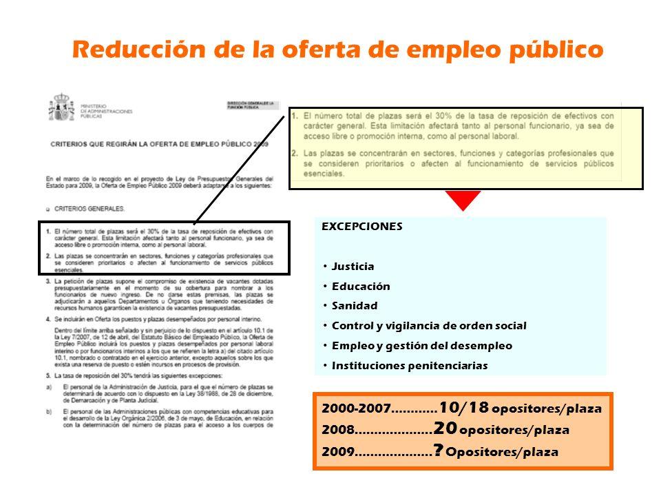 Reducción de la oferta de empleo público