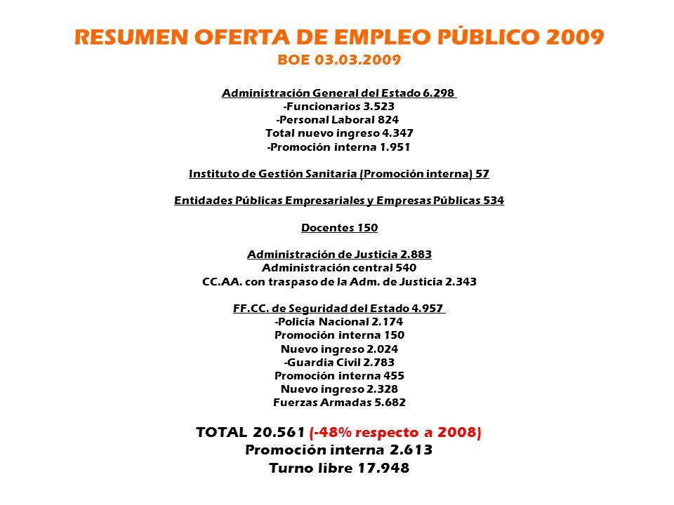 RESUMEN OFERTA DE EMPLEO PÚBLICO 2009