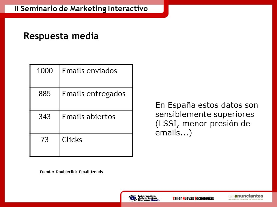 Fuente: Doubleclick Email trends