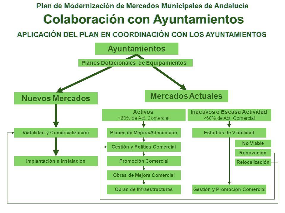 Colaboración con Ayuntamientos