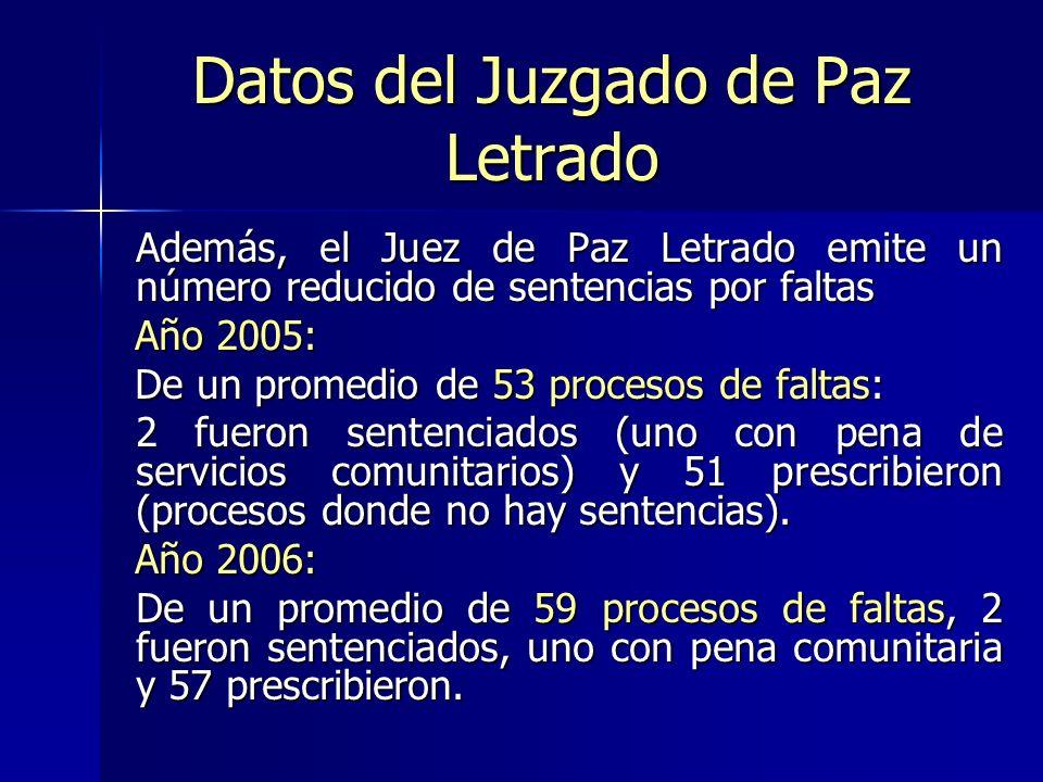 Datos del Juzgado de Paz Letrado
