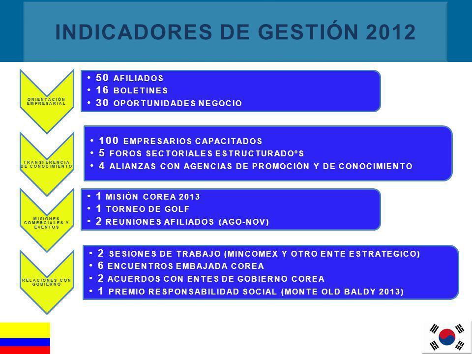 INDICADORES DE GESTIÓN 2012
