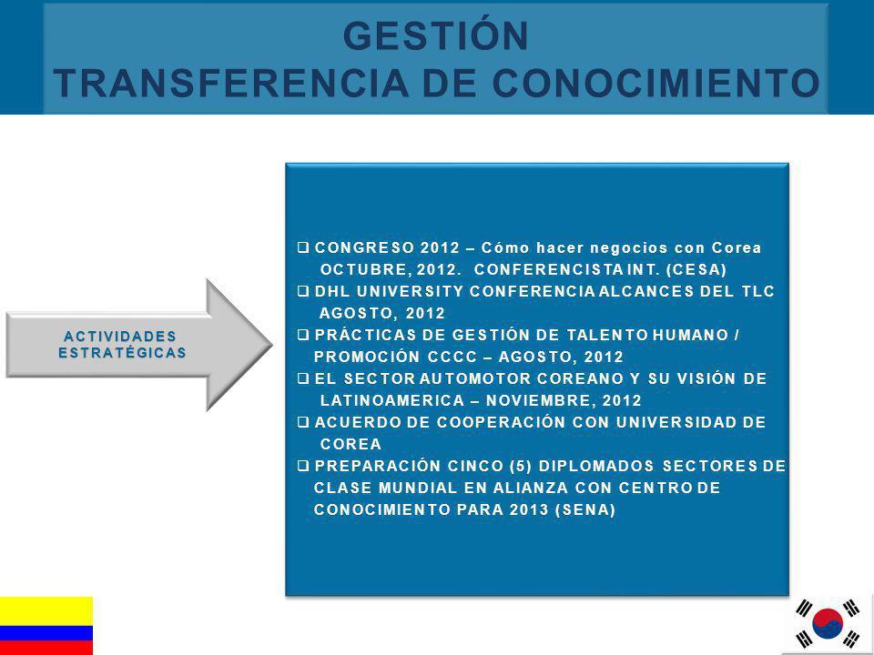GESTIÓN TRANSFERENCIA DE CONOCIMIENTO