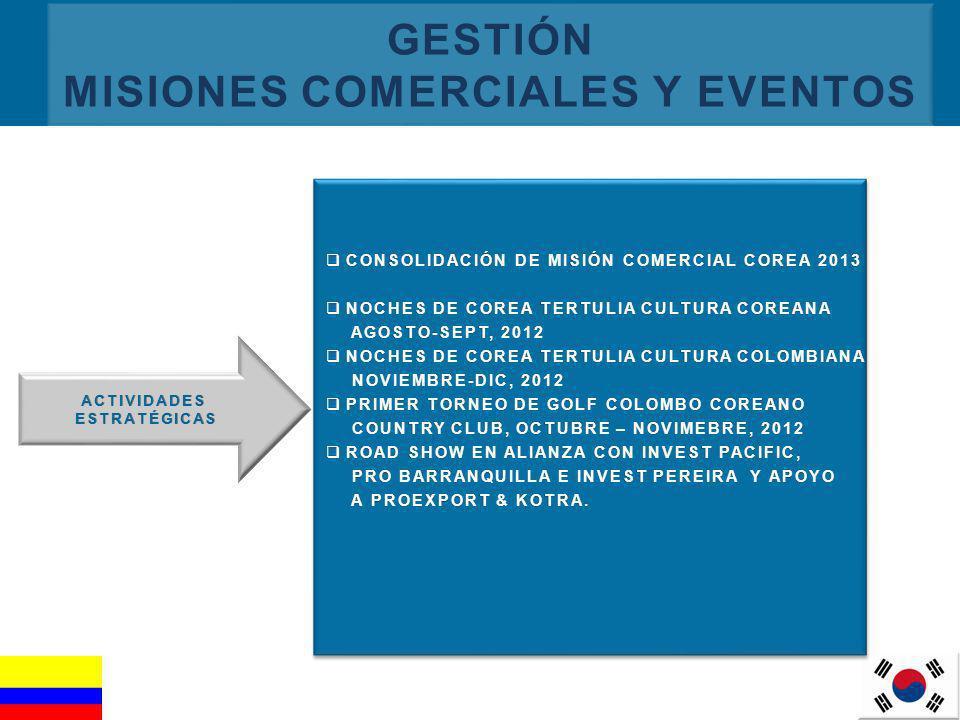 GESTIÓN MISIONES COMERCIALES Y EVENTOS