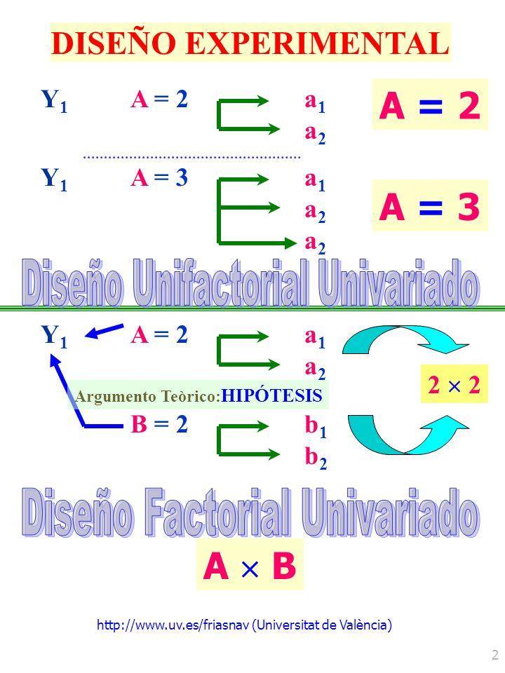 Diseño Unifactorial Univariado Diseño Factorial Univariado
