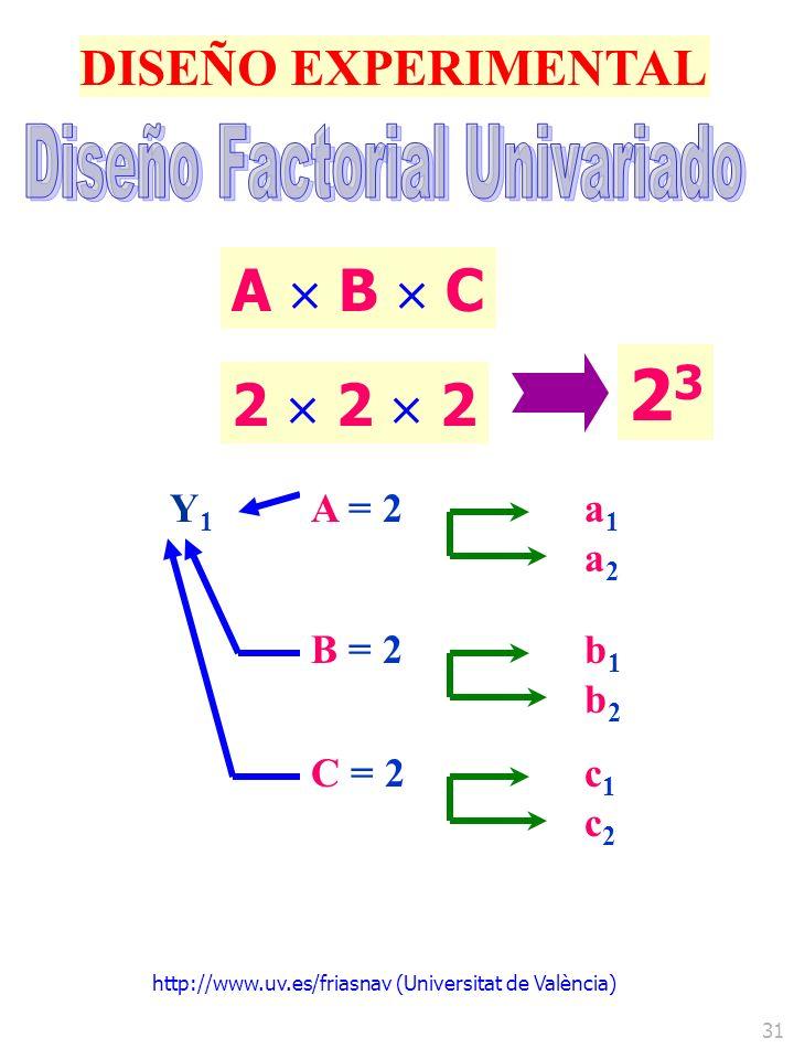 Diseño Factorial Univariado