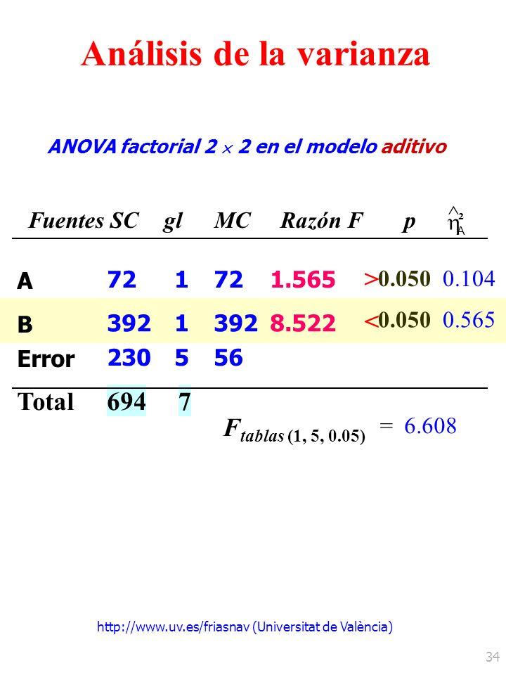 Análisis de la varianza ANOVA factorial 2  2 en el modelo aditivo