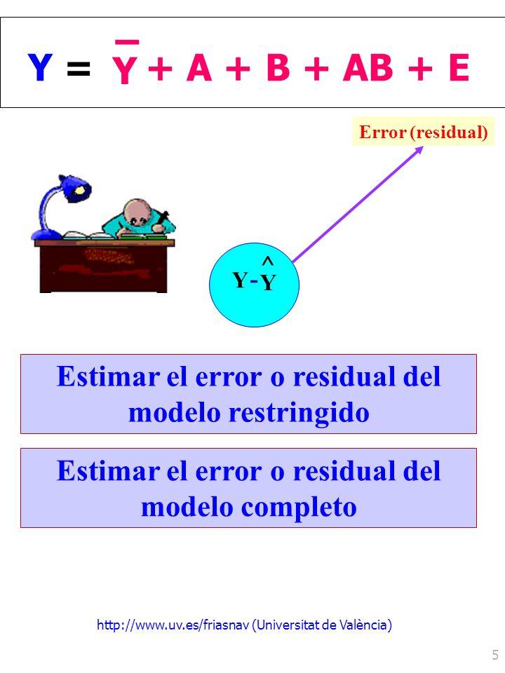 Y = Y. – + A + B + AB + E. Error (residual) ^ Y. - Estimar el error o residual del modelo restringido.