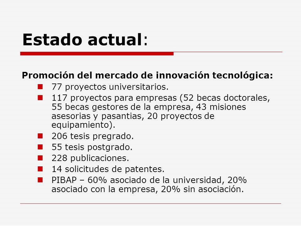 Estado actual: Promoción del mercado de innovación tecnológica: