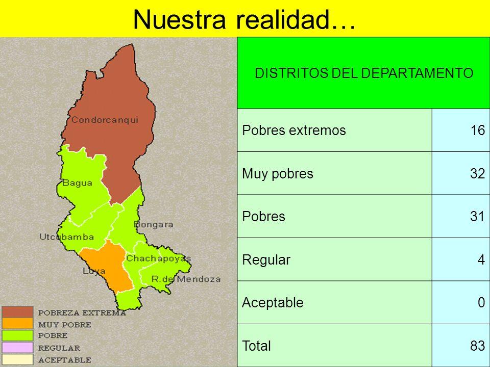 DISTRITOS DEL DEPARTAMENTO