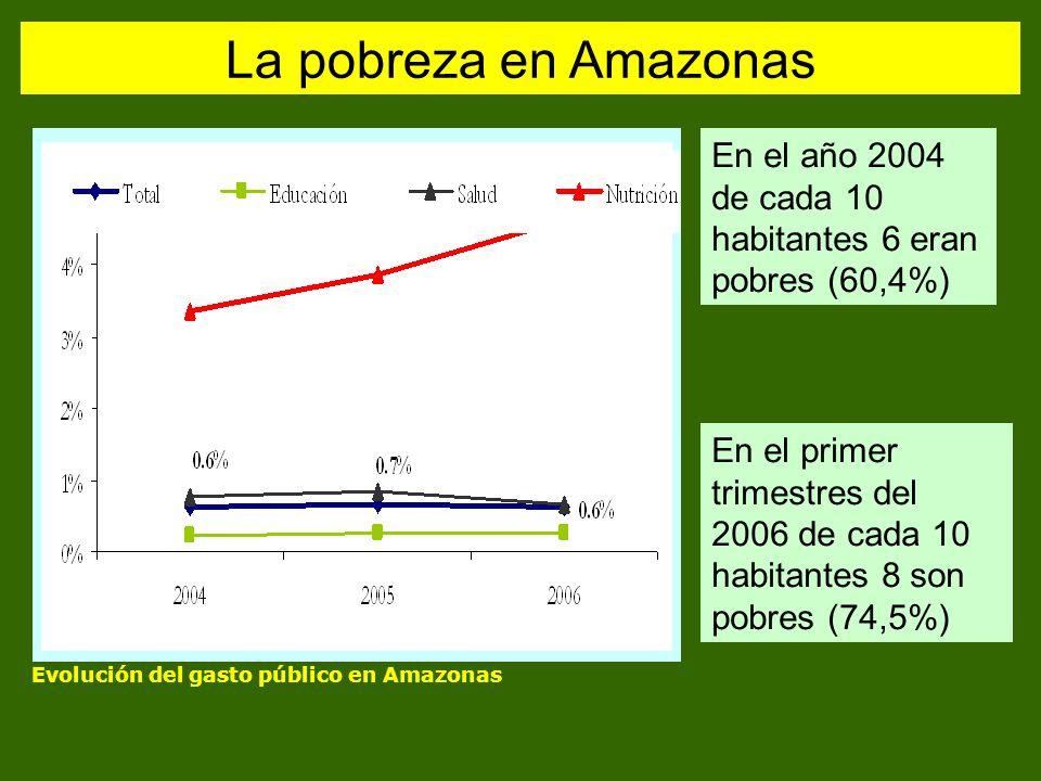 La pobreza en Amazonas En el año 2004 de cada 10 habitantes 6 eran pobres (60,4%)