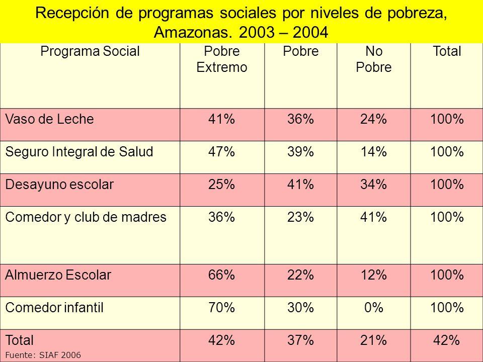 Recepción de programas sociales por niveles de pobreza, Amazonas