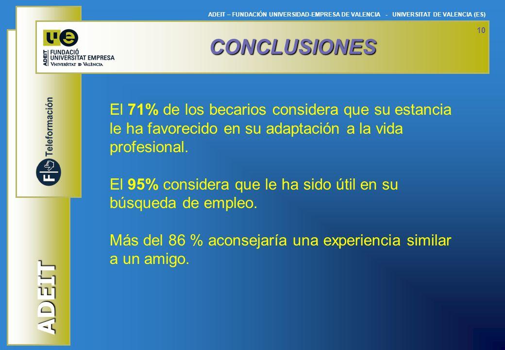 CONCLUSIONES El 71% de los becarios considera que su estancia le ha favorecido en su adaptación a la vida profesional.