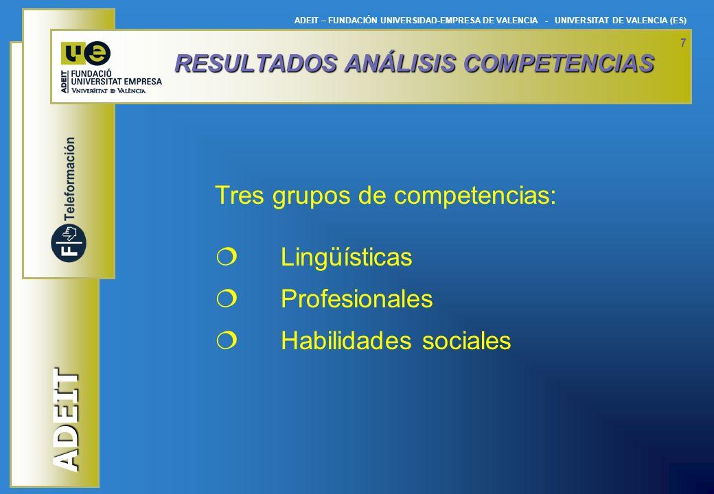 RESULTADOS ANÁLISIS COMPETENCIAS