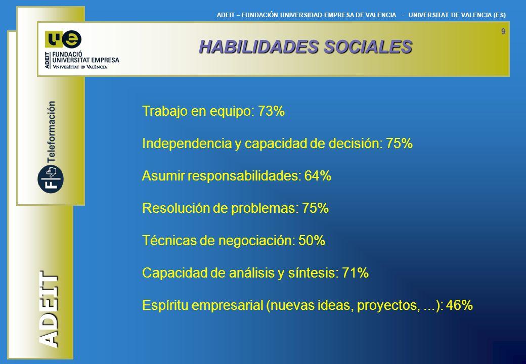 HABILIDADES SOCIALES Trabajo en equipo: 73%