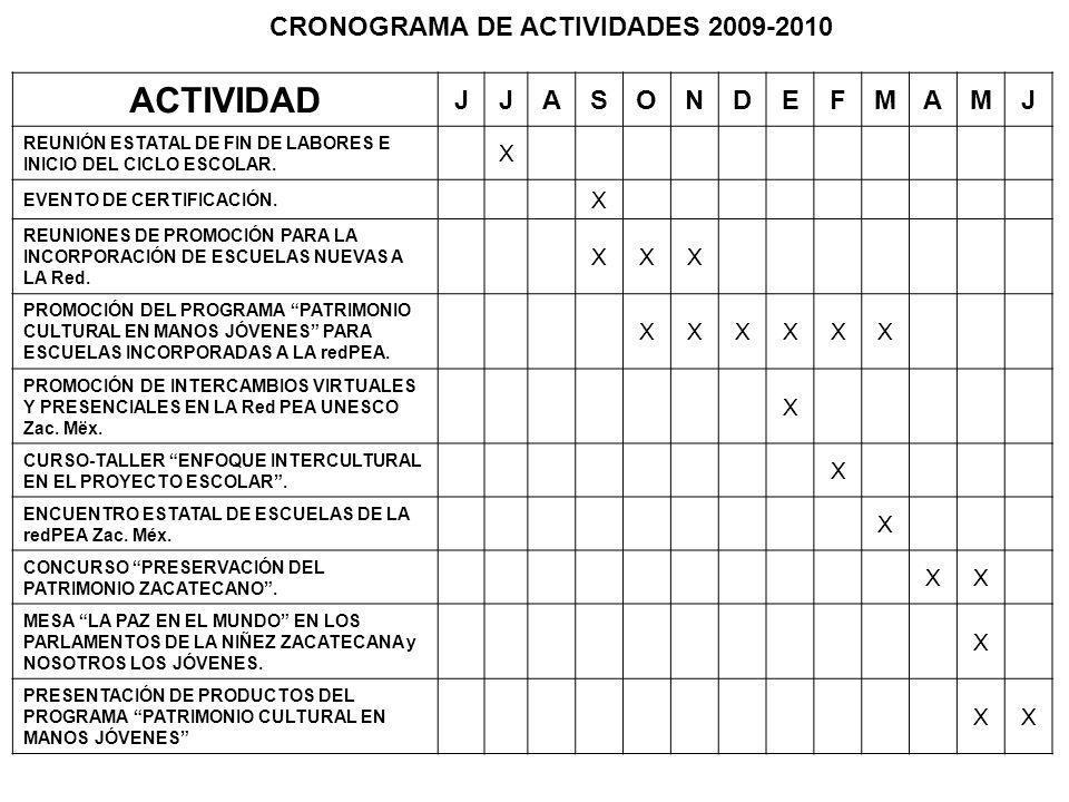 CRONOGRAMA DE ACTIVIDADES 2009-2010