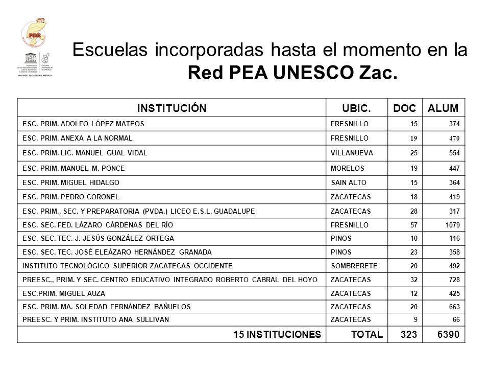 Escuelas incorporadas hasta el momento en la Red PEA UNESCO Zac.
