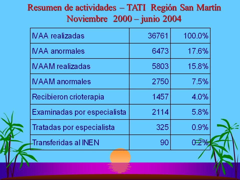 Resumen de actividades – TATI Región San Martín