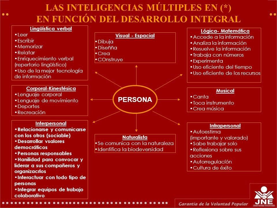 LAS INTELIGENCIAS MÚLTIPLES EN (*) EN FUNCIÓN DEL DESARROLLO INTEGRAL