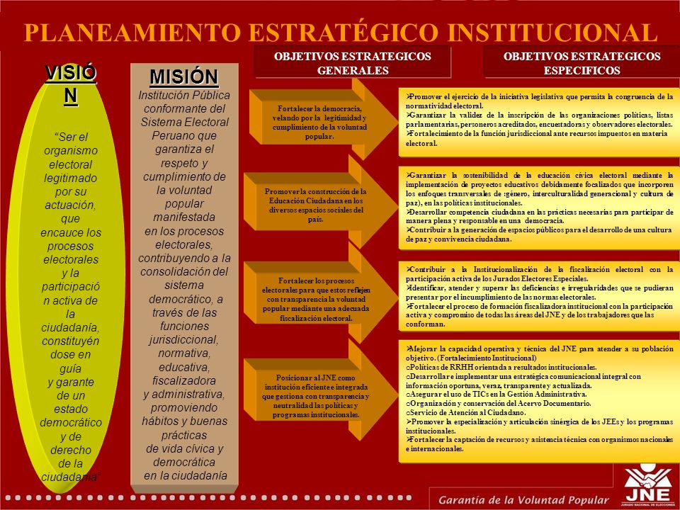 PLANEAMIENTO ESTRATÉGICO INSTITUCIONAL