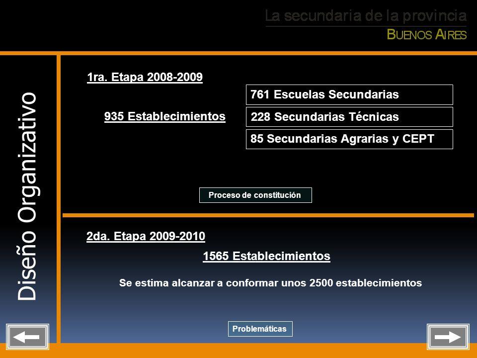 Diseño Organizativo 1ra. Etapa 2008-2009 761 Escuelas Secundarias