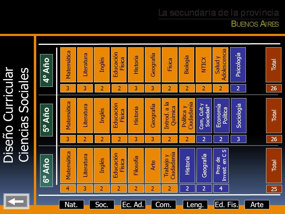Diseño Curricular Ciencias Sociales 4º Año 5º Año 6º Año Nat. Soc.