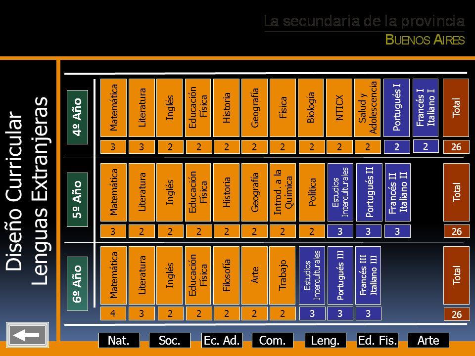 Lenguas Extranjeras Diseño Curricular 4º Año 5º Año 6º Año Nat. Soc.