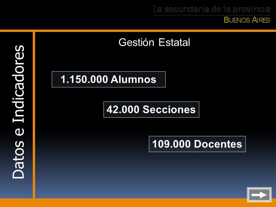 Datos e Indicadores Gestión Estatal 1.150.000 Alumnos 42.000 Secciones