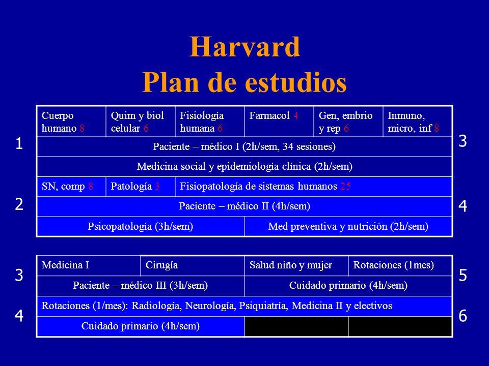 Harvard Plan de estudios