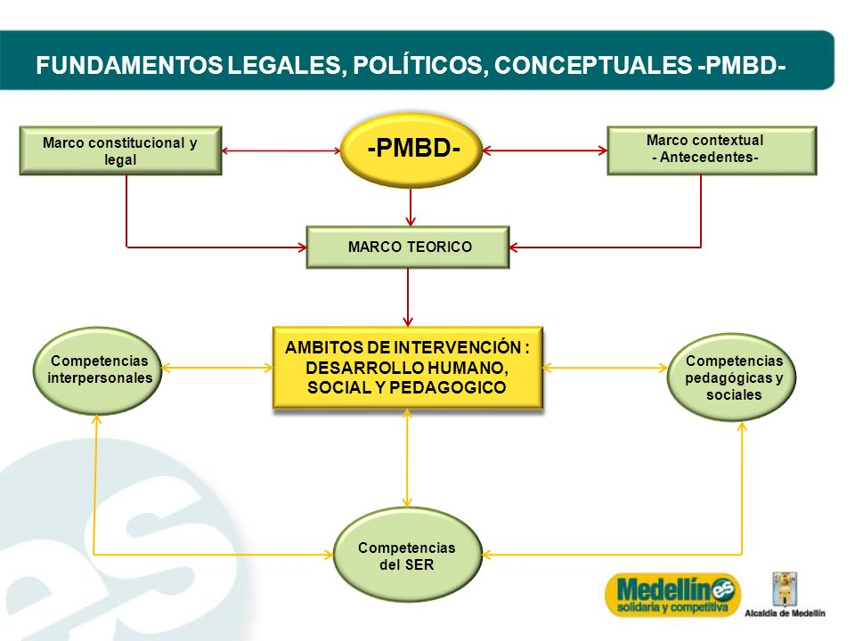 -PMBD- FUNDAMENTOS LEGALES, POLÍTICOS, CONCEPTUALES -PMBD-