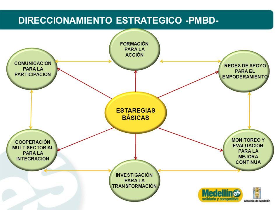 DIRECCIONAMIENTO ESTRATEGICO -PMBD-