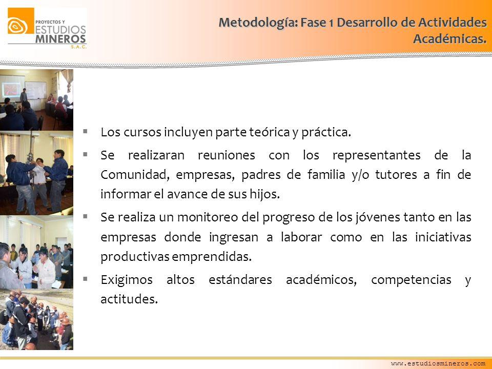 Metodología: Fase 1 Desarrollo de Actividades Académicas.