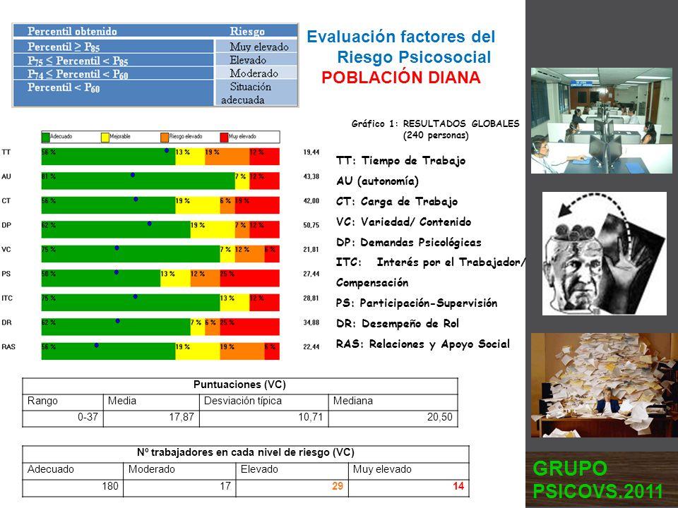 GRUPO PSICOVS.2011 Evaluación factores del Riesgo Psicosocial
