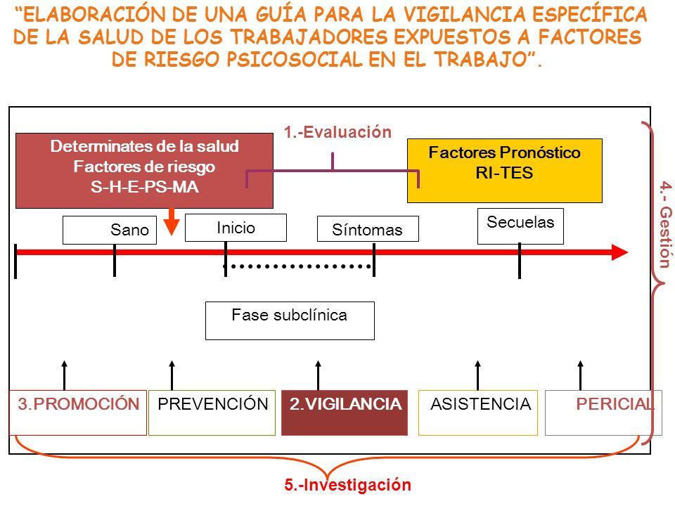 Determinates de la salud Factores de riesgo