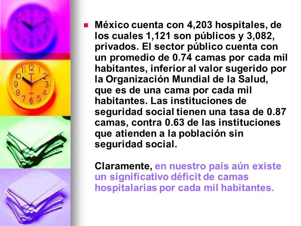 México cuenta con 4,203 hospitales, de los cuales 1,121 son públicos y 3,082, privados.