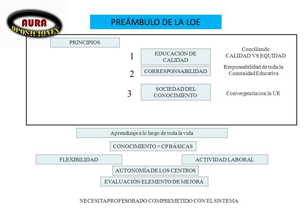 PREÁMBULO DE LA LOE 1 2 3 PRINCIPIOS Conciliando CALIDAD VS EQUIDAD