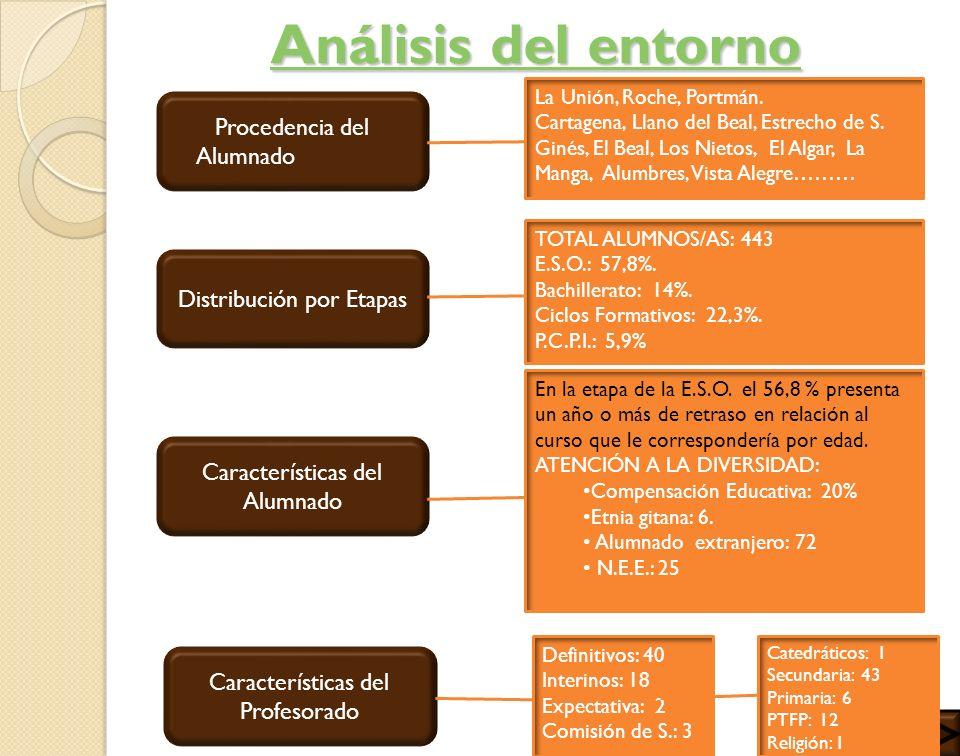 Análisis del entorno Procedencia del Alumnado Distribución por Etapas