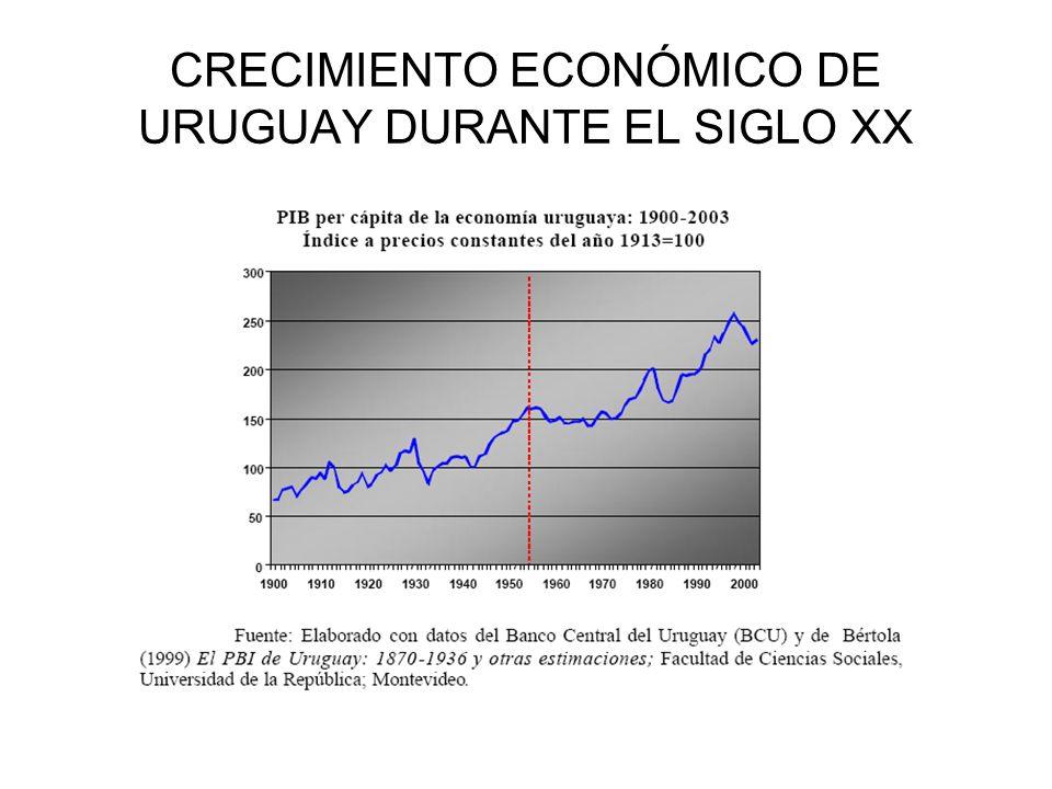 CRECIMIENTO ECONÓMICO DE URUGUAY DURANTE EL SIGLO XX