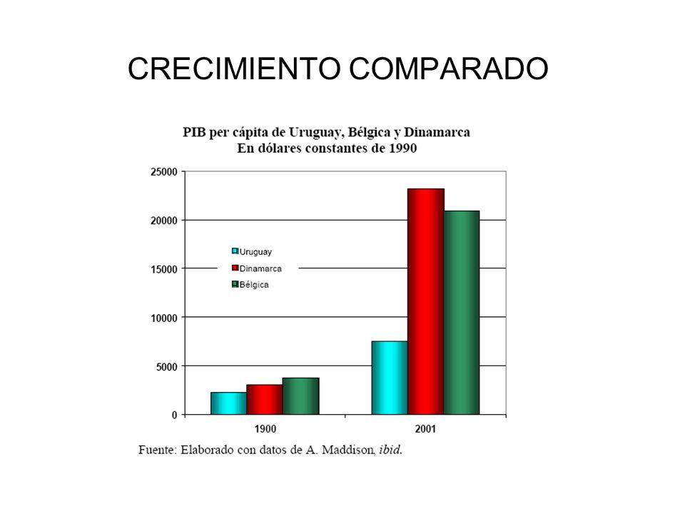 CRECIMIENTO COMPARADO