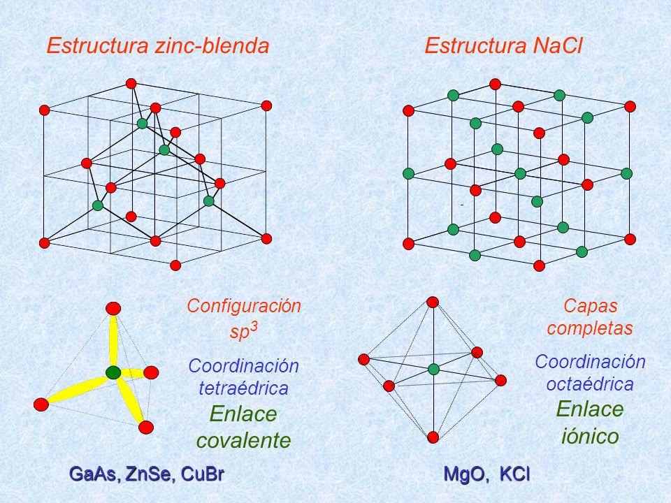 Estructura zinc-blenda Estructura NaCl