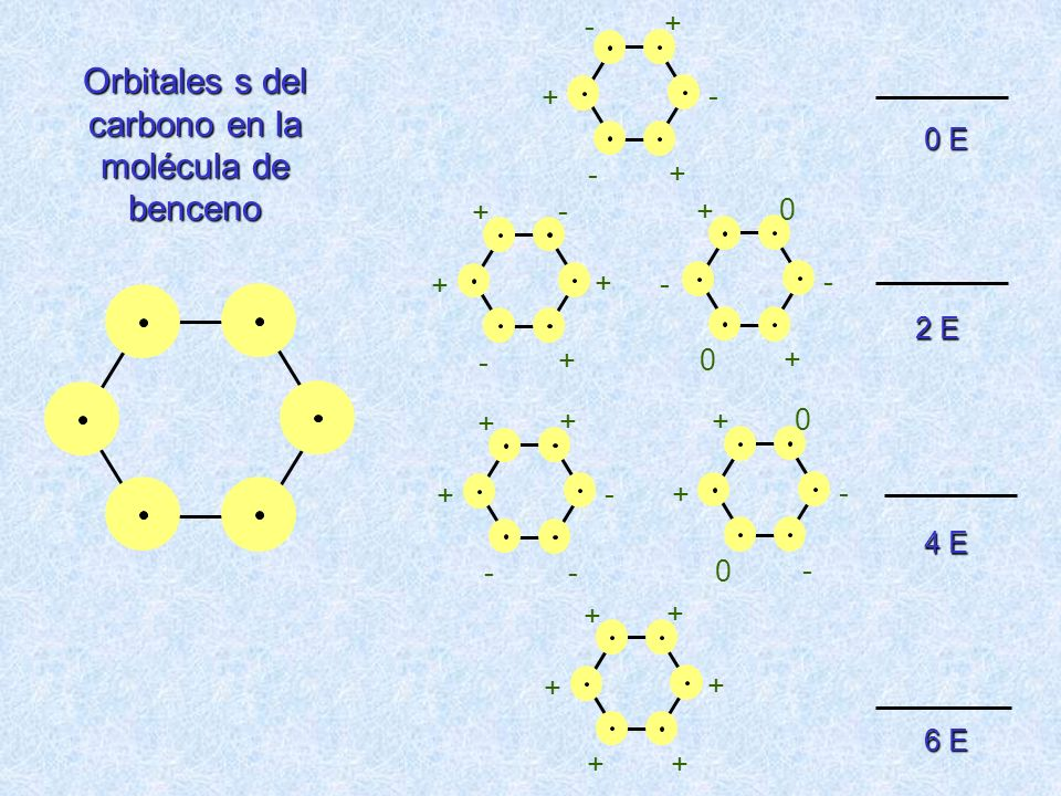 Orbitales s del carbono en la molécula de benceno