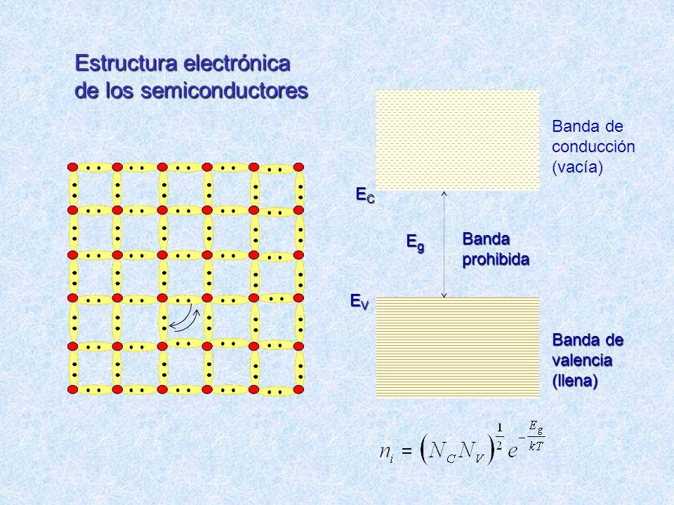 Estructura electrónica de los semiconductores