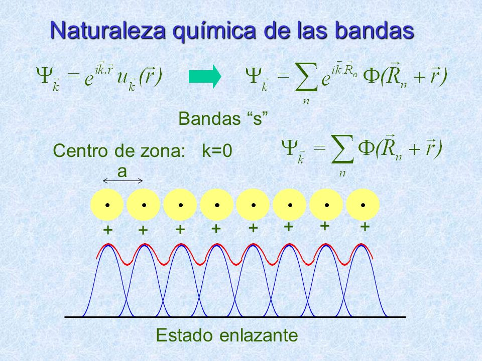 Naturaleza química de las bandas